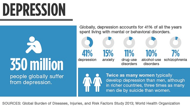 depression-stats2